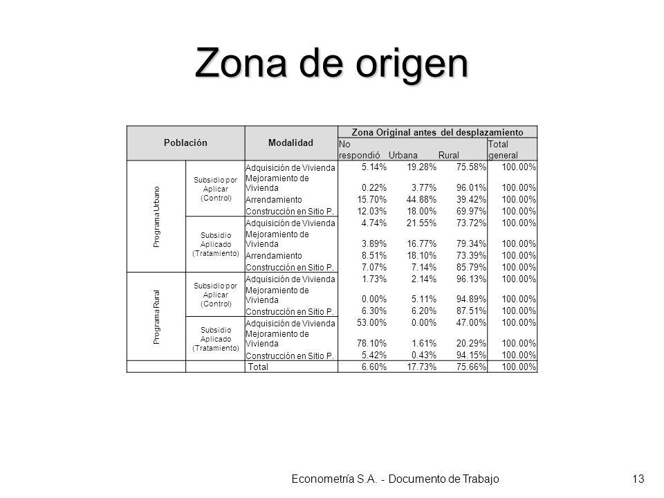 Zona de origen Econometría S.A. - Documento de Trabajo13 PoblaciónModalidad Zona Original antes del desplazamiento No respondióUrbanaRural Total gener