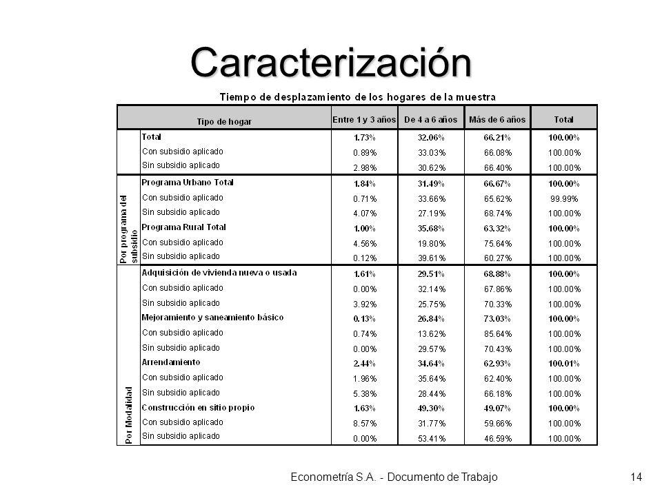 Caracterización Econometría S.A. - Documento de Trabajo14