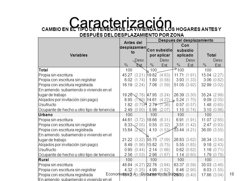 Caracterización Econometría S.A. - Documento de Trabajo16 CAMBIO EN EL TIPO DE TENECIA DE LA VIVIENDA DE LOS HOGARES ANTES Y DESPUÉS DEL DESPLAZAMIENT