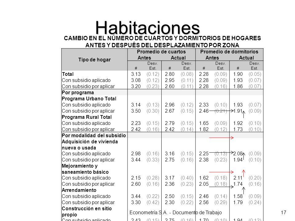Habitaciones Econometría S.A. - Documento de Trabajo17 CAMBIO EN EL NÚMERO DE CUARTOS Y DORMITORIOS DE HOGARES ANTES Y DESPUÉS DEL DESPLAZAMIENTO POR