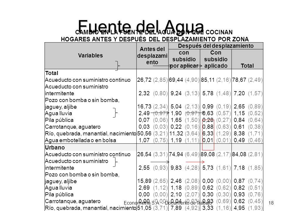 Fuente del Agua Econometría S.A. - Documento de Trabajo18 CAMBIO EN LA FUENTE DEL AGUA CON QUE COCINAN HOGARES ANTES Y DESPUÉS DEL DESPLAZAMIENTO POR