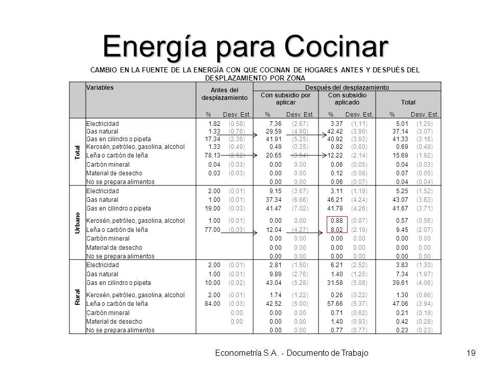 CAMBIO EN LA FUENTE DE LA ENERGÍA CON QUE COCINAN DE HOGARES ANTES Y DESPUÉS DEL DESPLAZAMIENTO POR ZONA Variables Antes del desplazamiento Después de