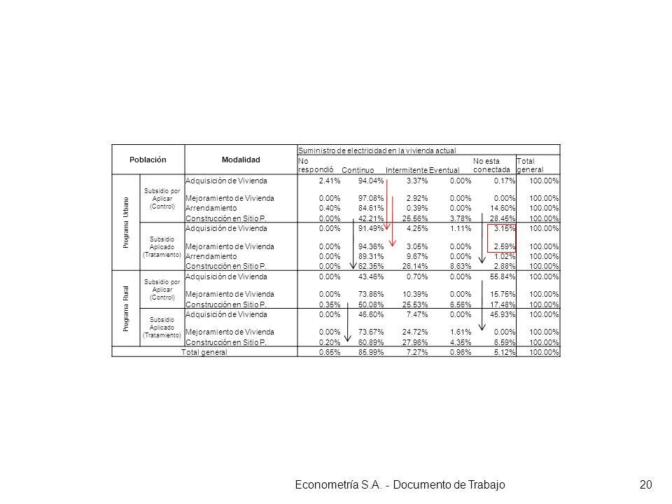 Econometría S.A. - Documento de Trabajo20 PoblaciónModalidad Suministro de electricidad en la vivienda actual No respondióContinuoIntermitenteEventual