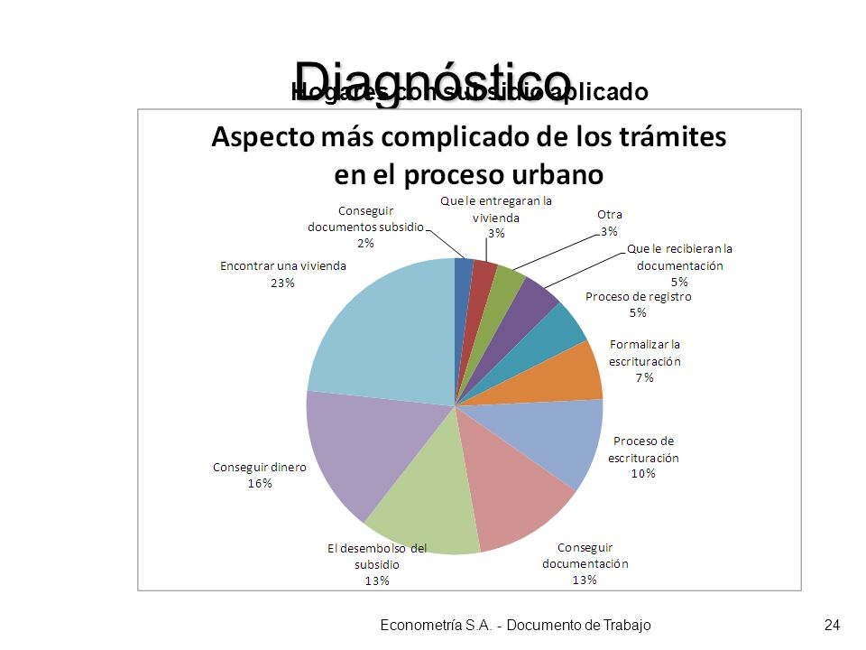 Diagnóstico Econometría S.A. - Documento de Trabajo24 Hogares con subsidio aplicado