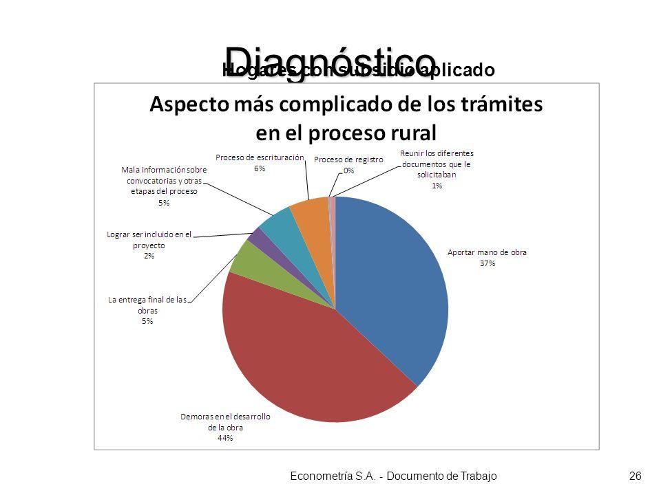 Diagnóstico Econometría S.A. - Documento de Trabajo26 Hogares con subsidio aplicado