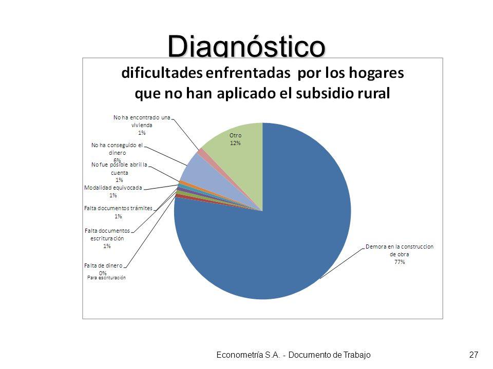 Diagnóstico Econometría S.A. - Documento de Trabajo27 Para escrituración