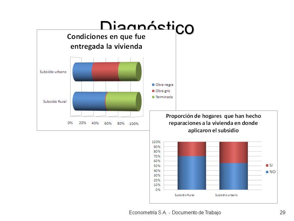 Diagnóstico Econometría S.A. - Documento de Trabajo29