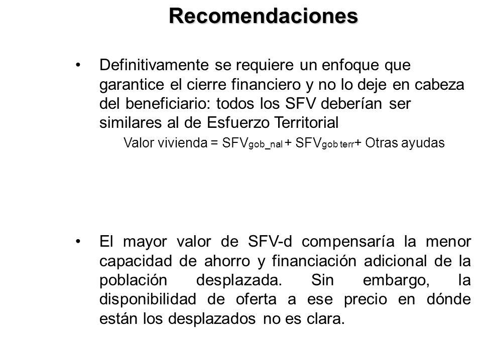 Definitivamente se requiere un enfoque que garantice el cierre financiero y no lo deje en cabeza del beneficiario: todos los SFV deberían ser similare