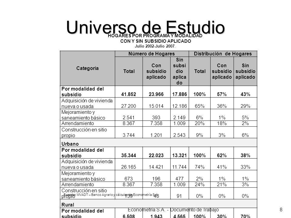 Universo de Estudio Econometría S.A. - Documento de Trabajo8 Categoría Número de HogaresDistribución de Hogares Total Con subsidio aplicado Sin subsi