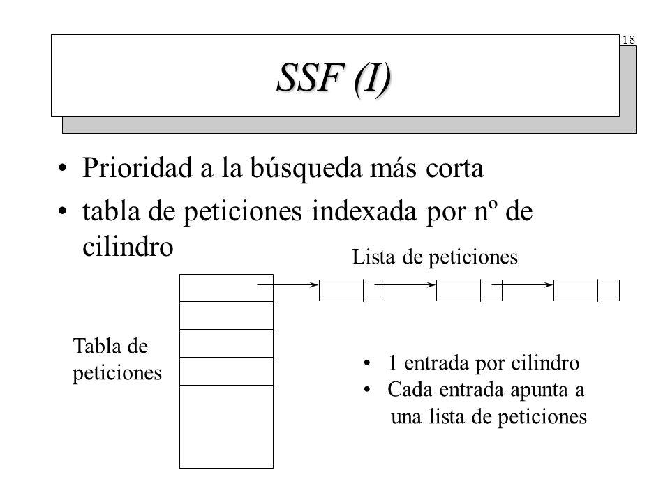 18 SSF (I) Prioridad a la búsqueda más corta tabla de peticiones indexada por nº de cilindro Tabla de peticiones Lista de peticiones 1 entrada por cil