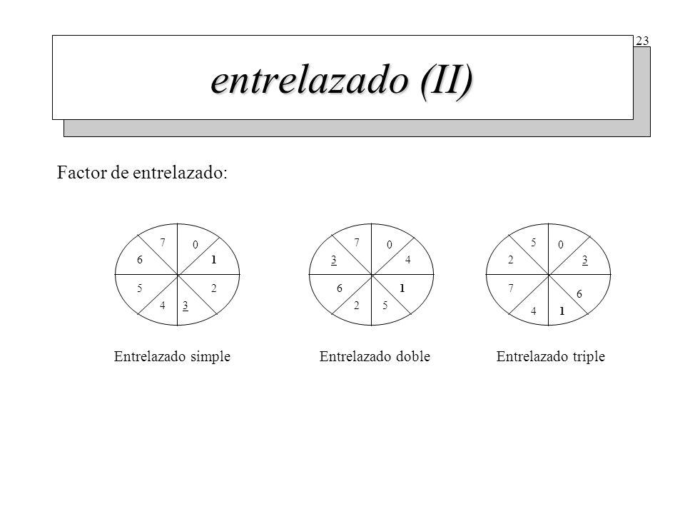 23 entrelazado (II) 4 0 0 0 1 1 1 2 2 2 3 33 4 4 5 5 5 6 6 6 7 77 Entrelazado simpleEntrelazado dobleEntrelazado triple Factor de entrelazado: