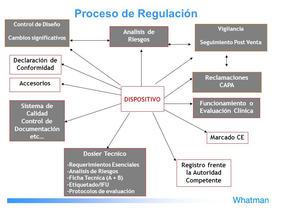 DISPOSITIVO Control de Diseño Cambios significativos Registro frente la Autoridad Competente Sistema de Calidad Control de Documentación etc… Vigilanc