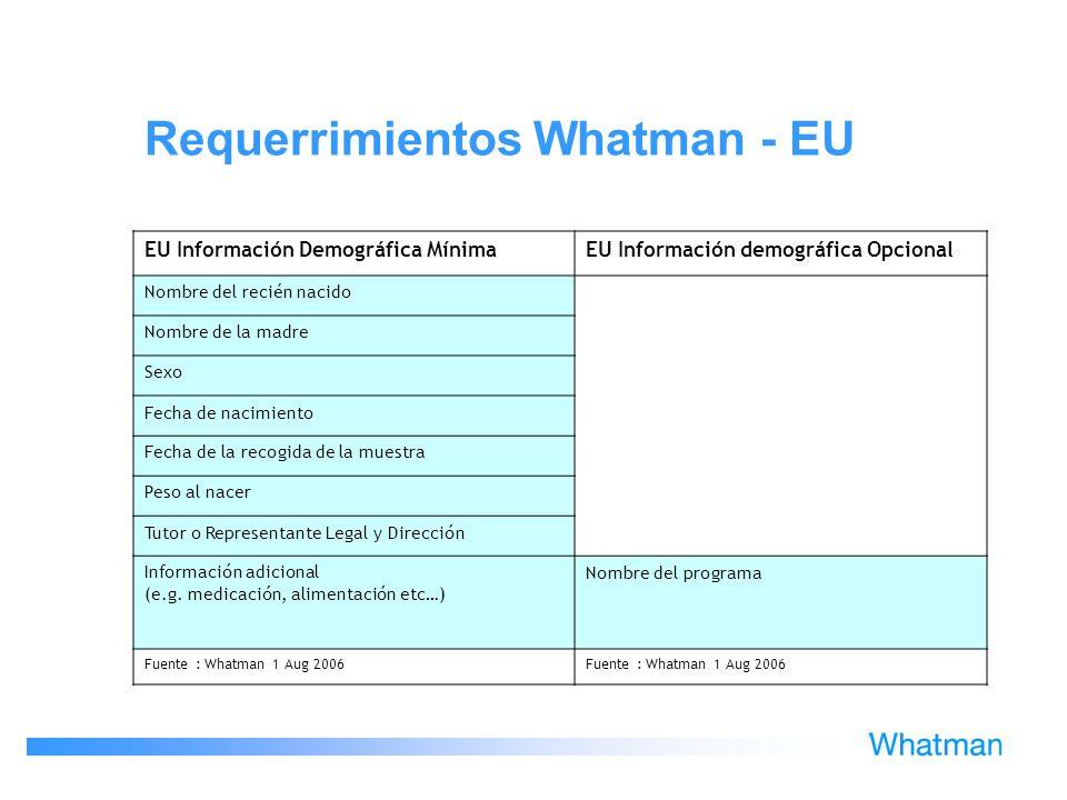 Requerrimientos Whatman - EU EU Información Demográfica MínimaEU Información demográfica Opcional Nombre del recién nacido Nombre de la madre Sexo Fec