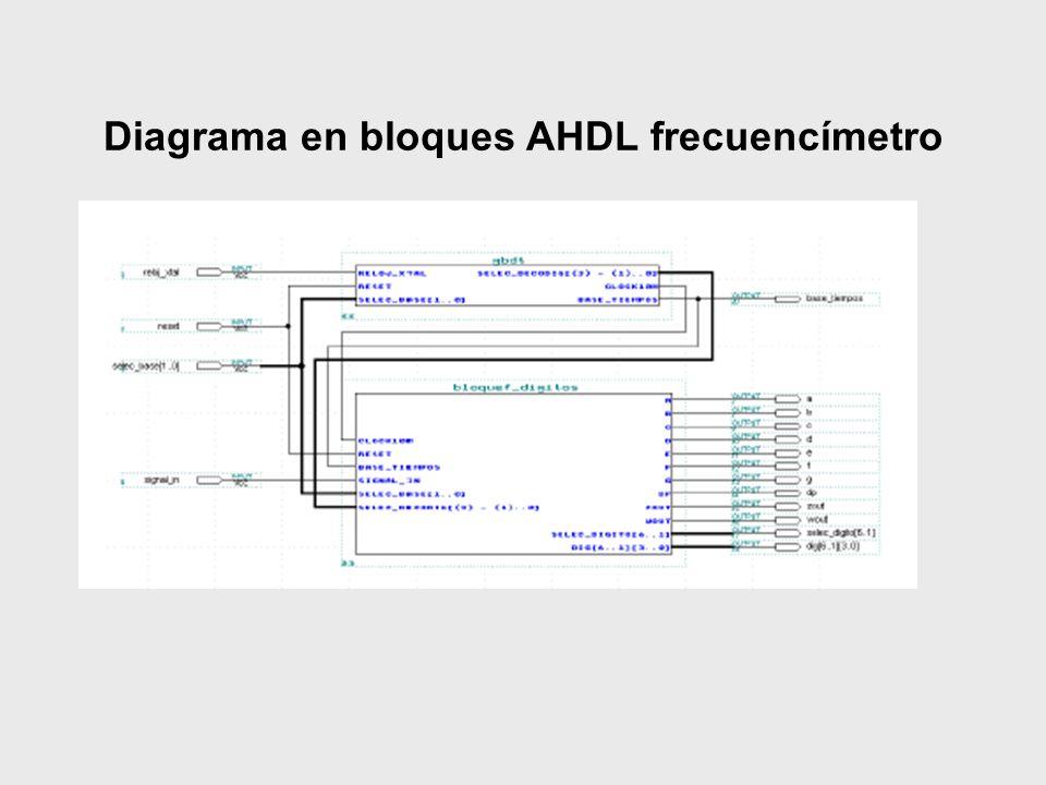 Diagrama en bloques AHDL frecuencímetro