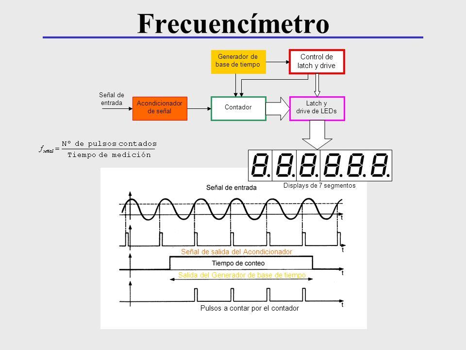 Señal de salida del Acondicionador Pulsos a contar por el contador Salida del Generador de base de tiempo Displays de 7 segmentos Acondicionador de se