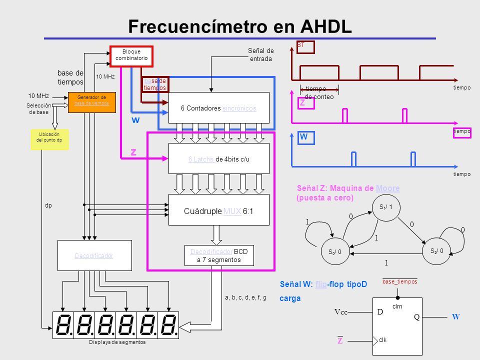 6 Contadores sincrónicos 6 Latchs de 4bits c/u Cuádruple MUX 6:1 Decodificador BCD a 7 segmentos Displays de segmentos Bloque combinatorio Señal de en