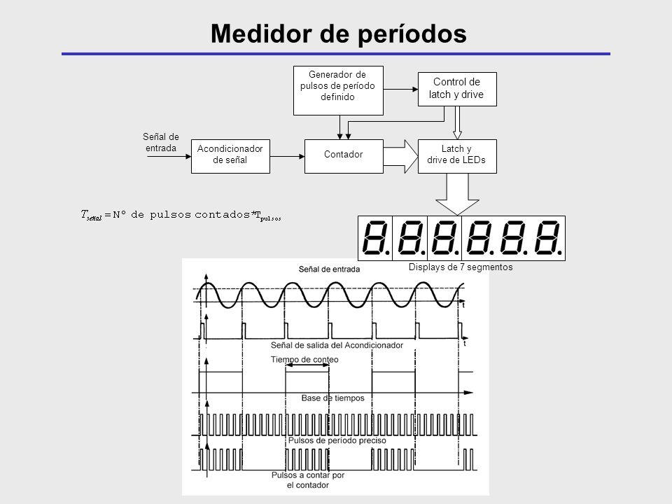 Displays de 7 segmentos Acondicionador de señal Contador Generador de pulsos de período definido Latch y drive de LEDs Control de latch y drive Señal