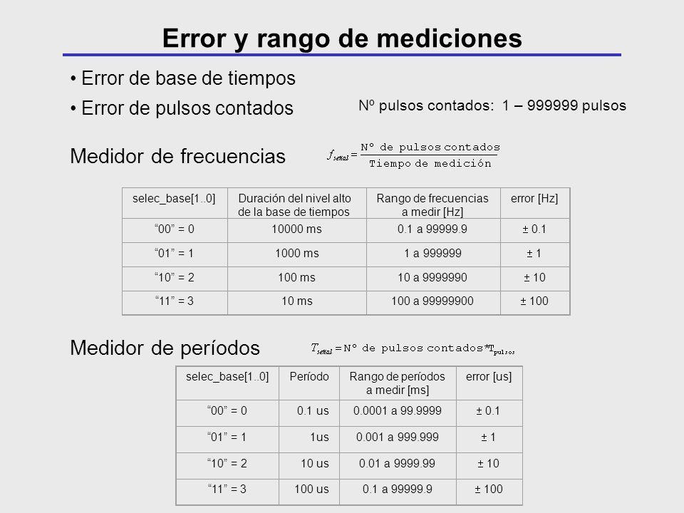 Error de base de tiempos Error de pulsos contados Medidor de frecuencias selec_base[1..0]Duración del nivel alto de la base de tiempos Rango de frecue