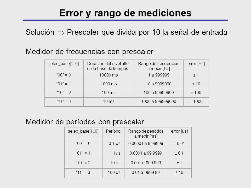 Solución Prescaler que divida por 10 la señal de entrada Medidor de frecuencias con prescaler selec_base[1..0]Duración del nivel alto de la base de ti
