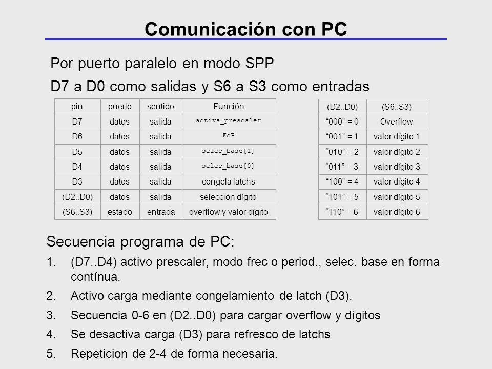 Por puerto paralelo en modo SPP D7 a D0 como salidas y S6 a S3 como entradas pinpuertosentidoFunción D7datossalida activa_prescaler D6datossalida FoP