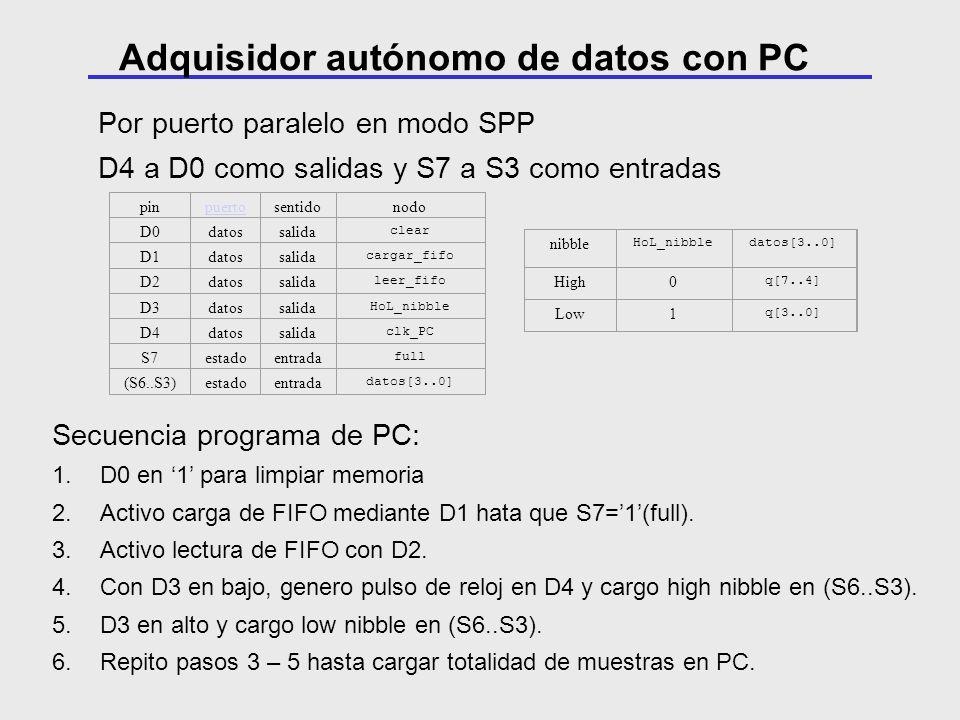 Por puerto paralelo en modo SPP D4 a D0 como salidas y S7 a S3 como entradas pinpuertosentidonodo D0datossalida clear D1datossalida cargar_fifo D2dato