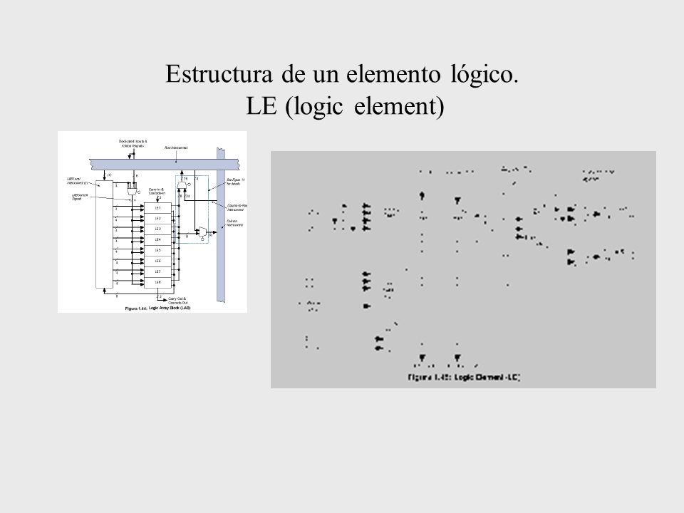 Estructura de un elemento lógico. LE (logic element)