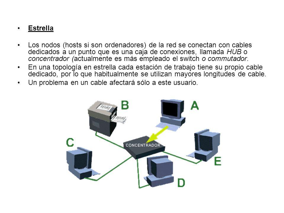 Estrella Los nodos (hosts si son ordenadores) de la red se conectan con cables dedicados a un punto que es una caja de conexiones, llamada HUB o conce