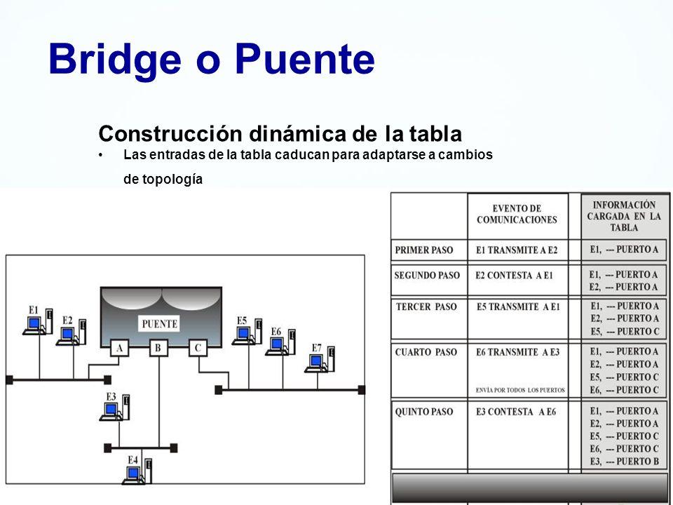 Bridge o Puente Construcción dinámica de la tabla Las entradas de la tabla caducan para adaptarse a cambios de topología