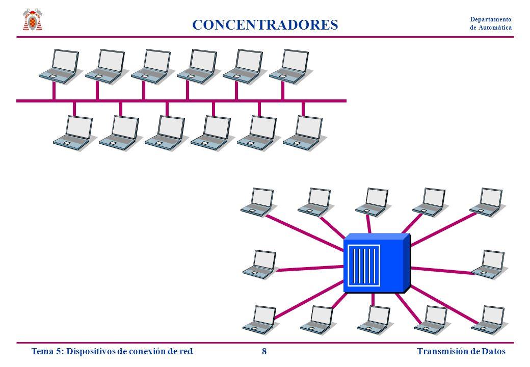 Transmisión de Datos9Tema 5: Dispositivos de conexión de red Departamento de Automática CONCENTRADORES Concentrador pasivo Conexiones de cable pasando a los demás puertos todas las señales que entran por cualquiera de ellos Opera a nivel físico No amplifica la señal Concentrador repetidor (repetidor multipuerto) A veces ajusta la señal en el tiempo Puede disminuir el rendimiento por el procesamiento Menor pérdida de paquetes y colisiones Cada uno de los cables puede tener la longitud máxima Se pueden conectar en árbol jerárquicamente Respetando el número máximo por trayecto