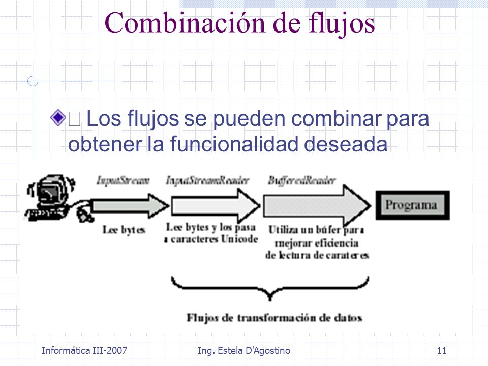 Informática III-2007Ing. Estela D'Agostino11 Combinación de flujos Los flujos se pueden combinar para obtener la funcionalidad deseada