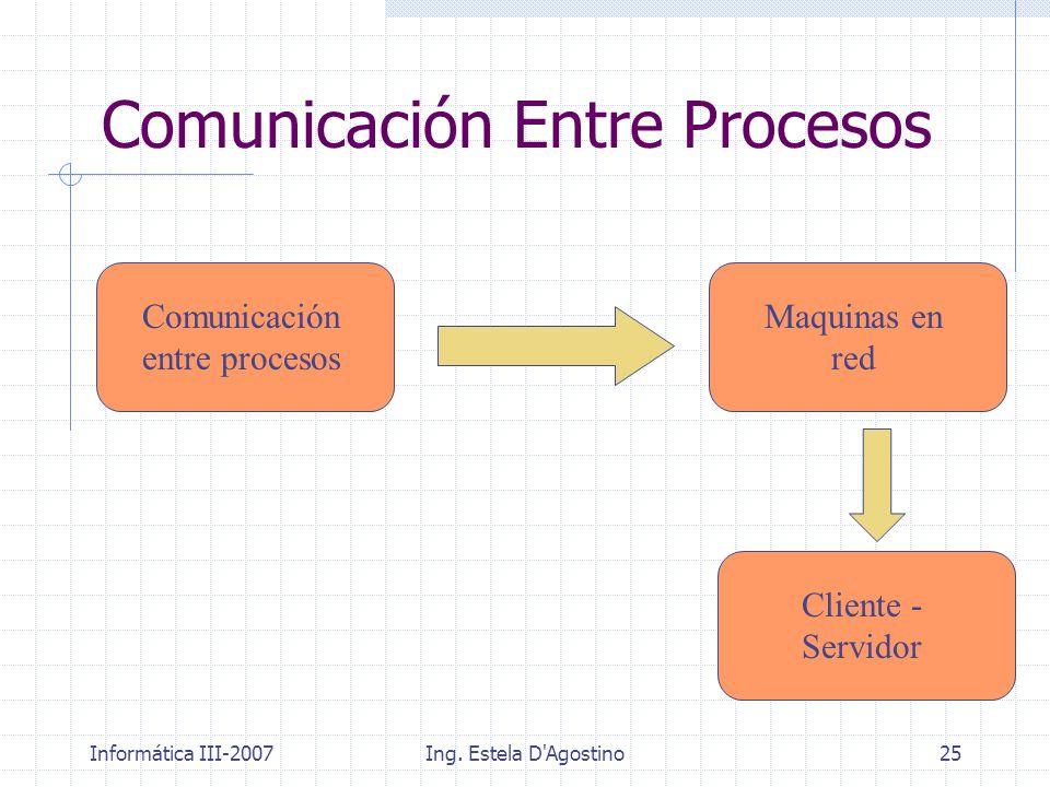 Informática III-2007Ing. Estela D'Agostino25 Comunicación Entre Procesos Comunicación entre procesos Maquinas en red Cliente - Servidor