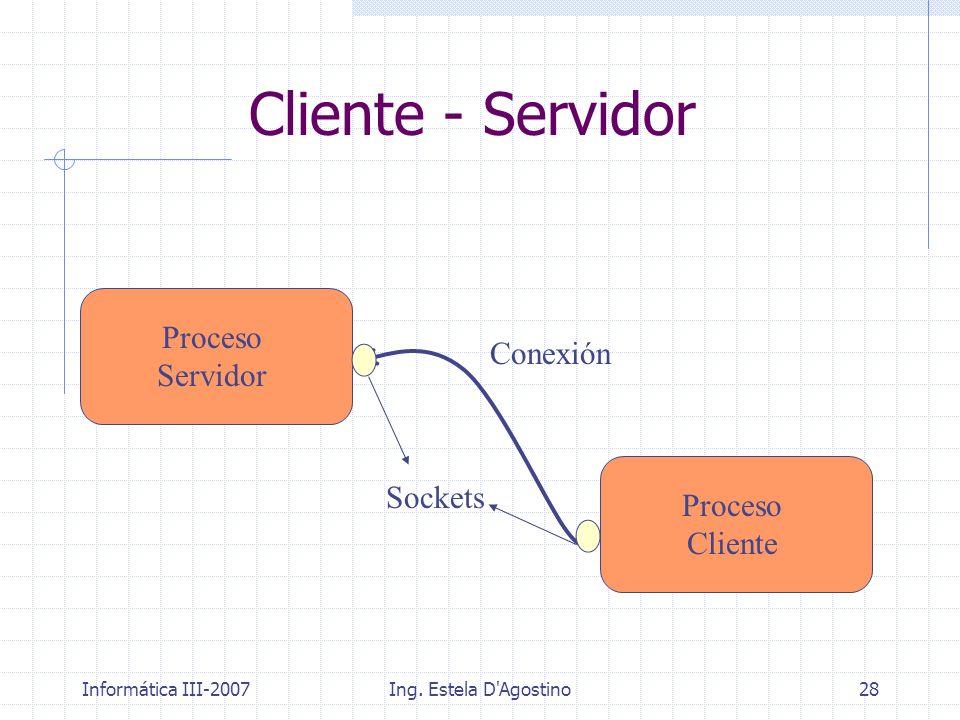 Informática III-2007Ing. Estela D'Agostino28 Cliente - Servidor Proceso Servidor Proceso Cliente Conexión Sockets