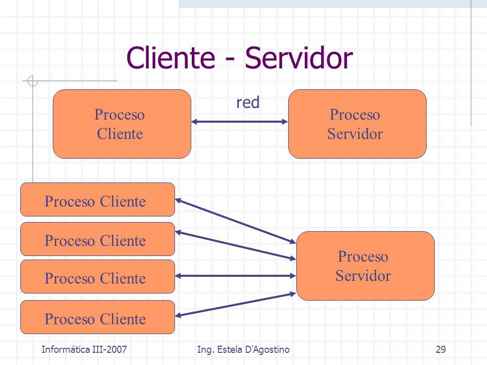 Informática III-2007Ing. Estela D'Agostino29 Cliente - Servidor Proceso Servidor Proceso Cliente red Proceso Servidor Proceso Cliente