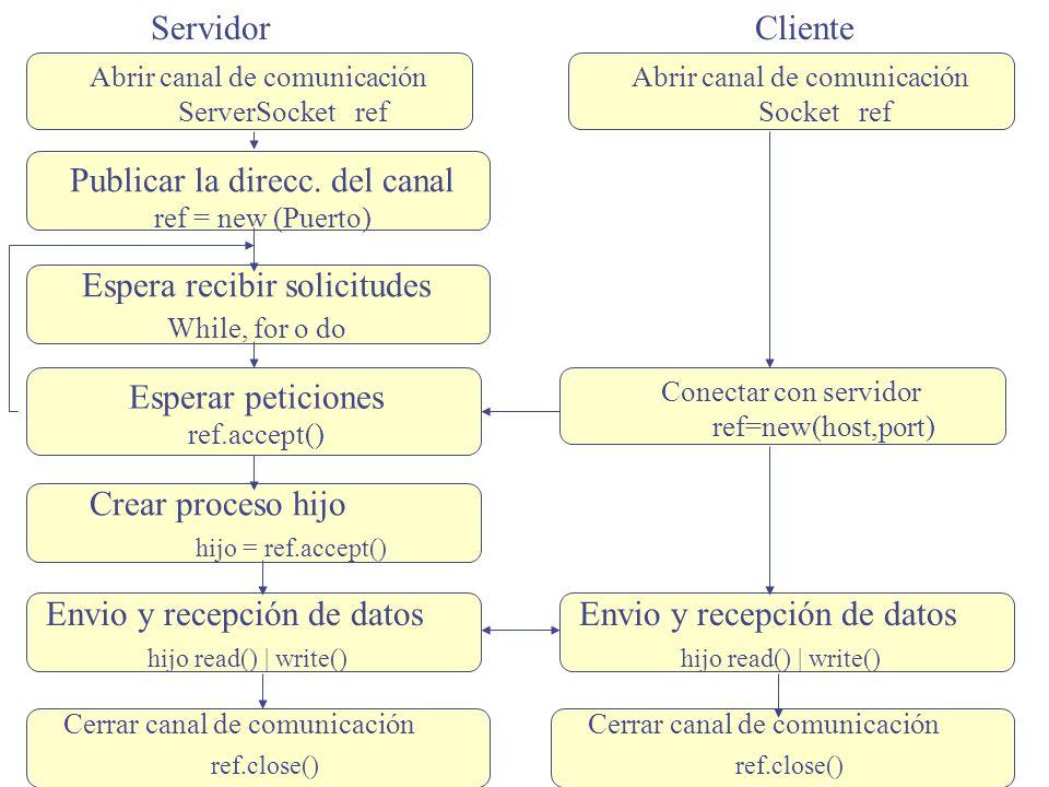 Servidor Abrir canal de comunicación ServerSocket ref Publicar la direcc. del canal ref = new (Puerto) Espera recibir solicitudes While, for o do Espe