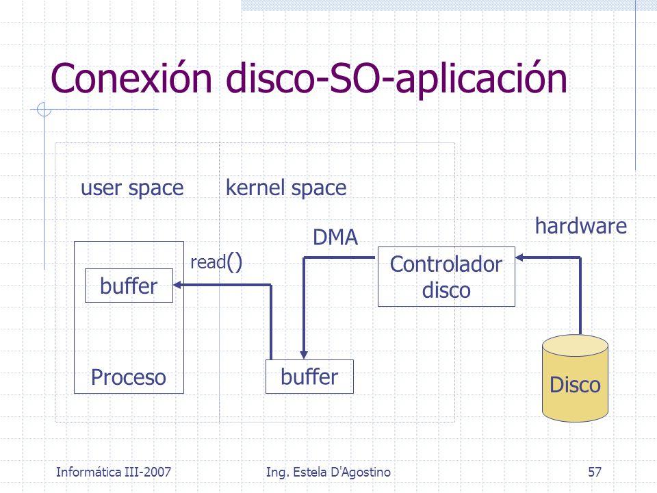 Informática III-2007Ing. Estela D'Agostino57 Conexión disco-SO-aplicación Controlador disco Disco hardware Proceso buffer DMA read () user spacekernel