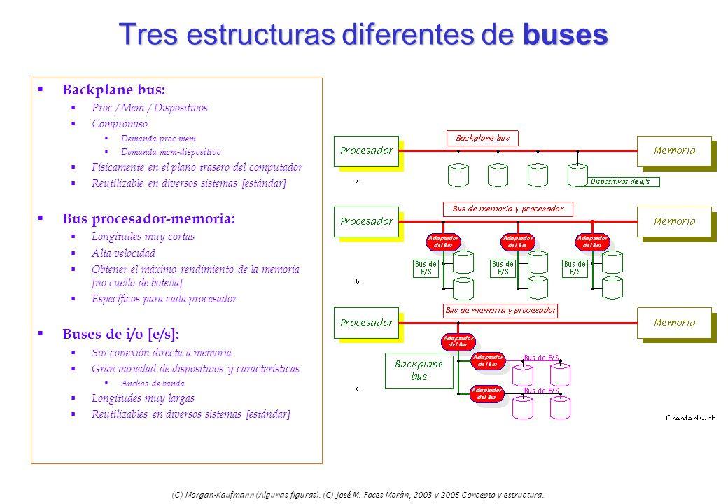 (C) Morgan-Kaufmann (Algunas figuras). (C) José M. Foces Morán, 2003 y 2005 Concepto y estructura. Tres estructuras diferentes de buses Backplane bus: