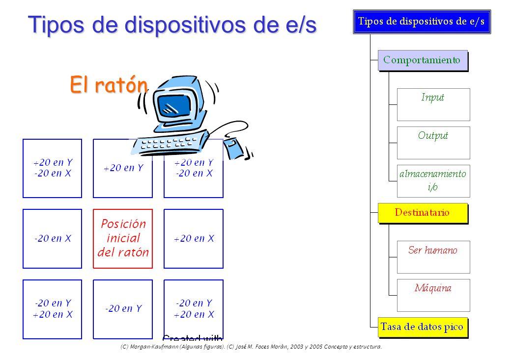 (C) Morgan-Kaufmann (Algunas figuras). (C) José M. Foces Morán, 2003 y 2005 Concepto y estructura. Tipos de dispositivos de e/s El ratón