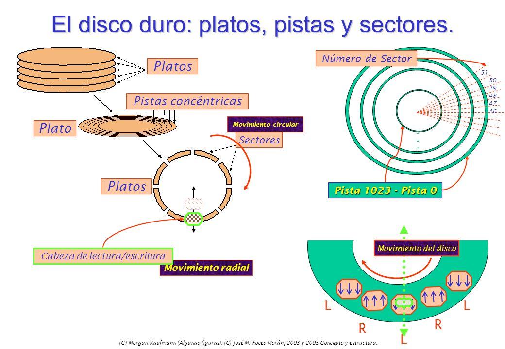 (C) Morgan-Kaufmann (Algunas figuras). (C) José M. Foces Morán, 2003 y 2005 Concepto y estructura. Movimiento circular Movimiento radial El disco duro