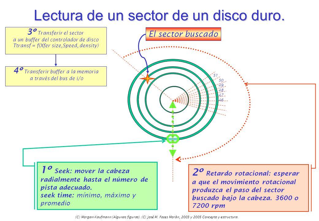 (C) Morgan-Kaufmann (Algunas figuras). (C) José M. Foces Morán, 2003 y 2005 Concepto y estructura. Lectura de un sector de un disco duro. 51 50 49 48