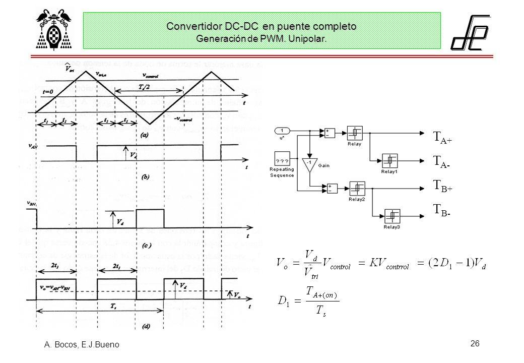 A. Bocos, E.J.Bueno 26 Convertidor DC-DC en puente completo Generación de PWM. Unipolar. T A+ T A- T B+ T B-