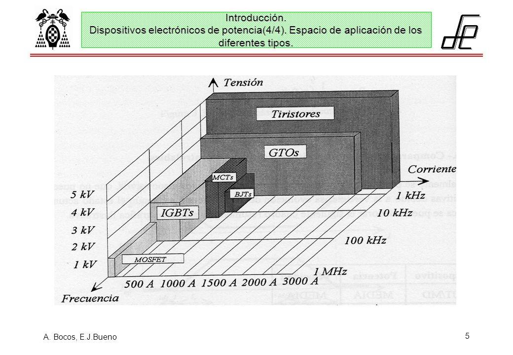 A. Bocos, E.J.Bueno 5 Introducción. Dispositivos electrónicos de potencia(4/4). Espacio de aplicación de los diferentes tipos.