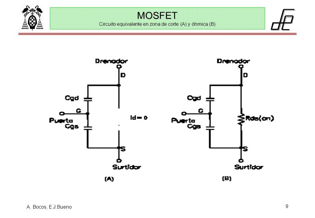 A. Bocos, E.J.Bueno 9 MOSFET Circuito equivalente en zona de corte (A) y óhmica (B)