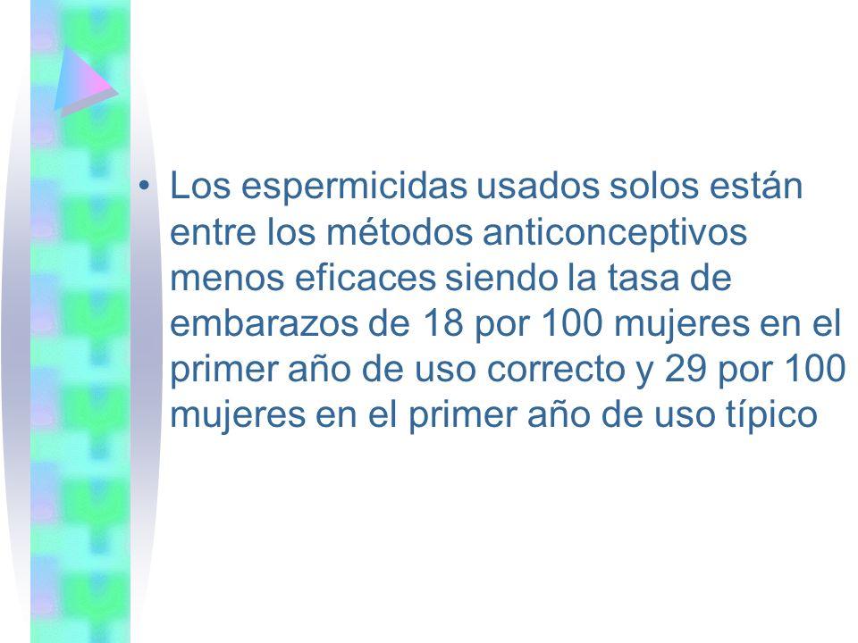 Los espermicidas usados solos están entre los métodos anticonceptivos menos eficaces siendo la tasa de embarazos de 18 por 100 mujeres en el primer añ