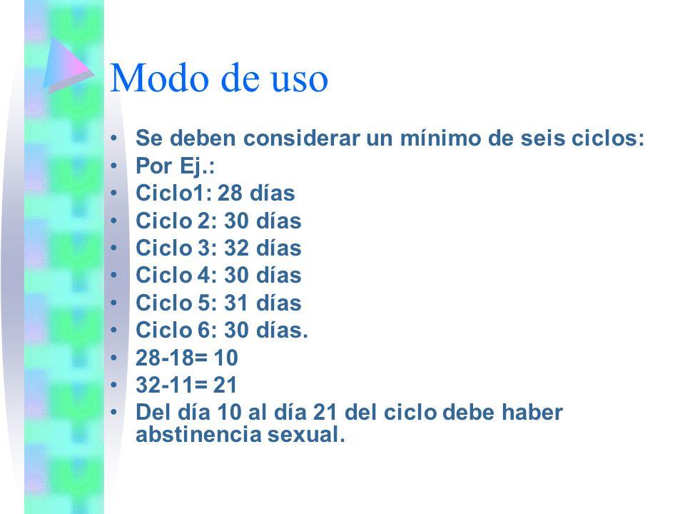 Modo de uso Se deben considerar un mínimo de seis ciclos: Por Ej.: Ciclo1: 28 días Ciclo 2: 30 días Ciclo 3: 32 días Ciclo 4: 30 días Ciclo 5: 31 días
