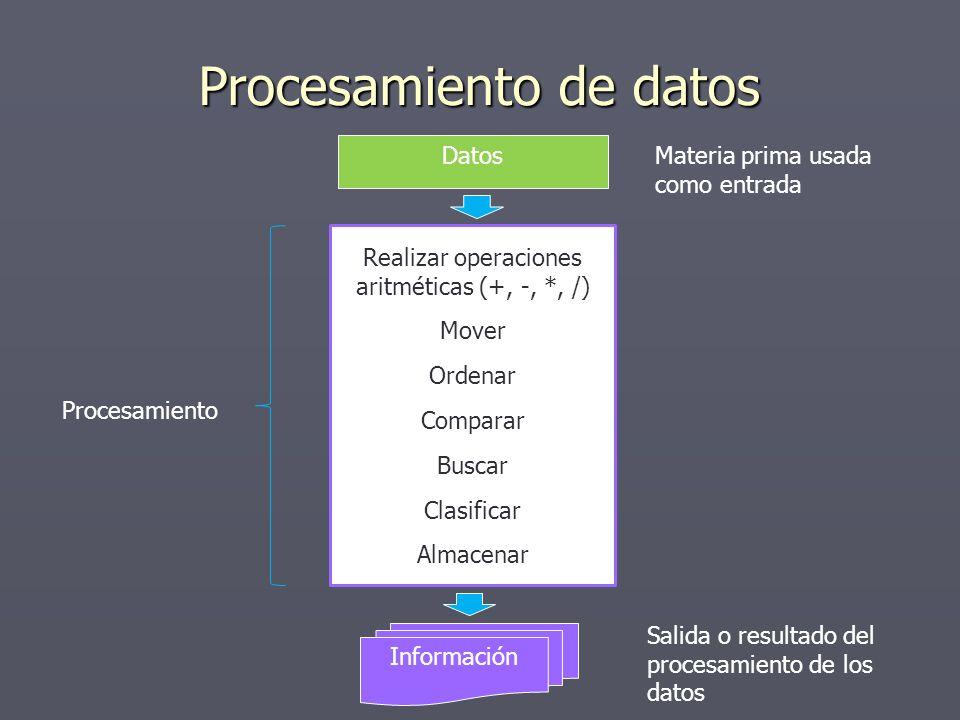 Procesamiento de datos Datos Realizar operaciones aritméticas (+, -, *, /) Mover Ordenar Comparar Buscar Clasificar Almacenar Información Procesamient