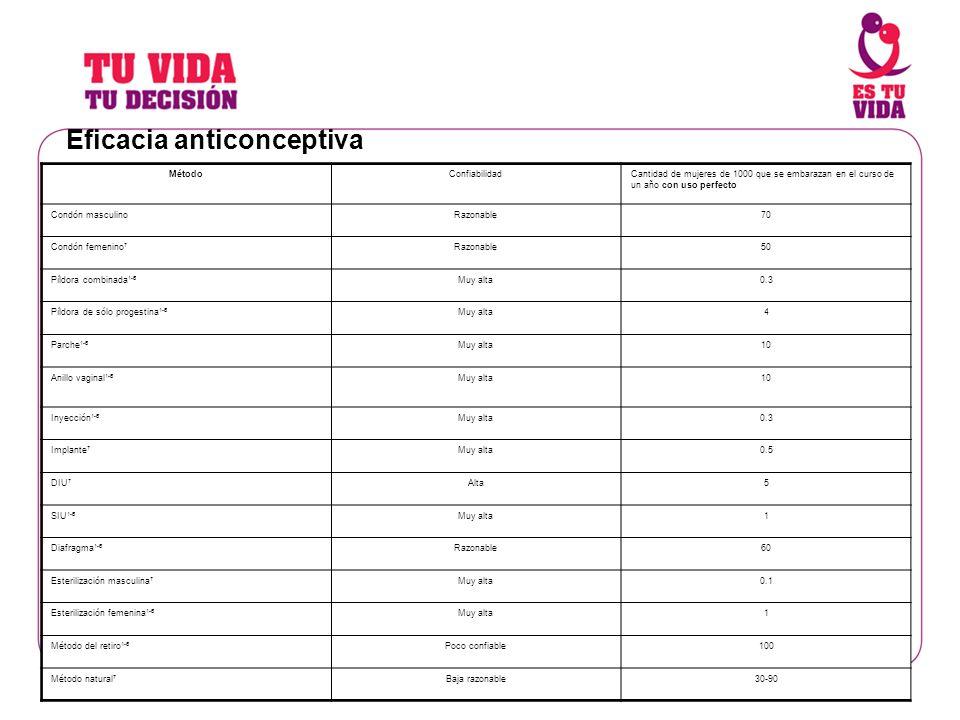 Eficacia anticonceptiva MétodoConfiabilidadCantidad de mujeres de 1000 que se embarazan en el curso de un año con uso perfecto Condón masculinoRazonab