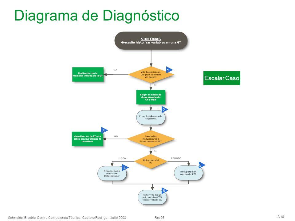Schneider Electric 2/16 -Centro Competencia Técnica- Gustavo Rodrigo – Julio.2008 Rev03 Diagrama de Diagnóstico 1 2 5 3 4 6 Escalar Caso