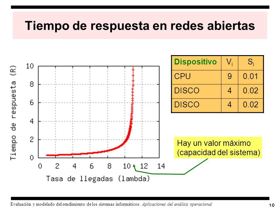 10 Evaluación y modelado del rendimiento de los sistemas informáticos: Aplicaciones del análisis operacional Tiempo de respuesta en redes abiertas Dis