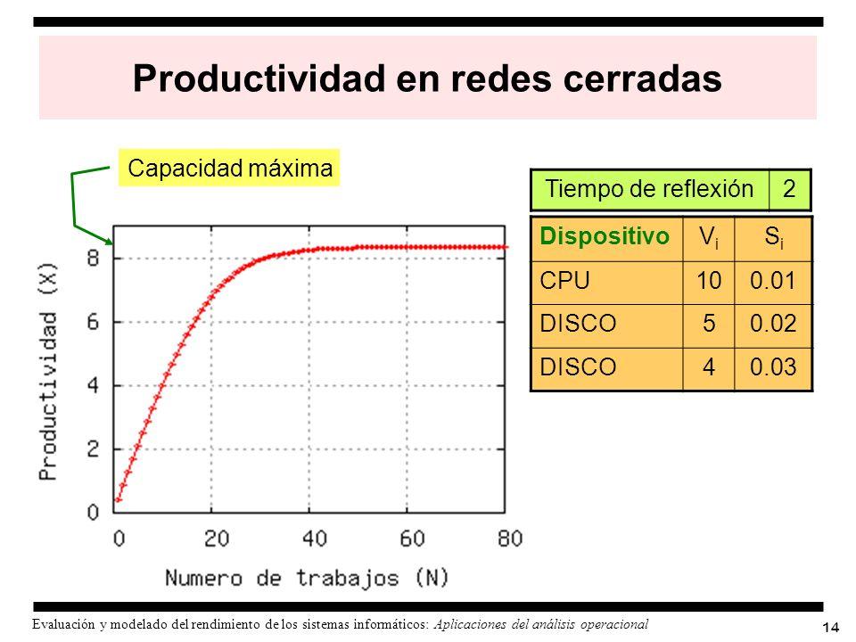 14 Evaluación y modelado del rendimiento de los sistemas informáticos: Aplicaciones del análisis operacional Productividad en redes cerradas Dispositi
