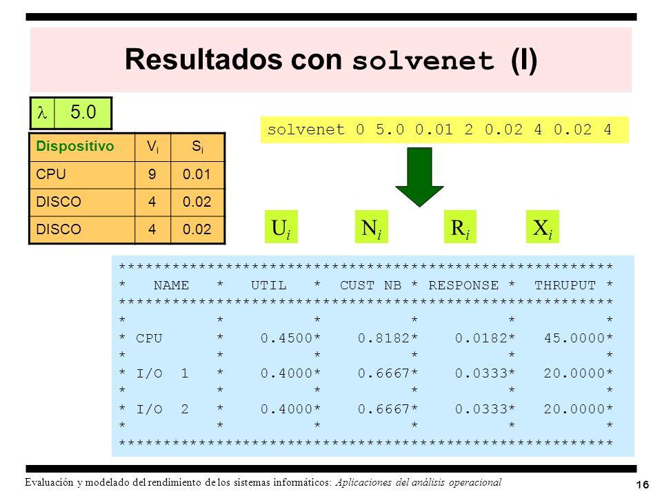 16 Evaluación y modelado del rendimiento de los sistemas informáticos: Aplicaciones del análisis operacional Resultados con solvenet (I) *************
